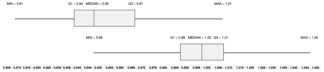 Juxtaposed Box Plots