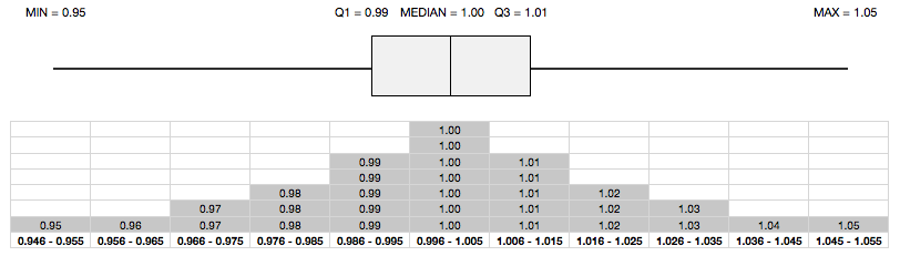 Box Plot with Histogram