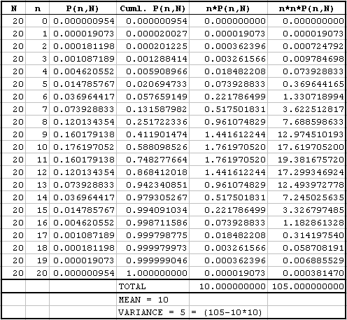 Example Data for Binomial Distribution