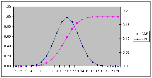 Binomial Distribution Graphs