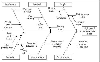 Fishbone diagram discover 6 sigma online six sigma resources step iii ccuart Image collections