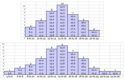 Example Frequency Distribution Graphs