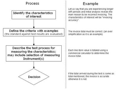 Operational Definition - Discover 6 Sigma - Online Six Sigma Resources
