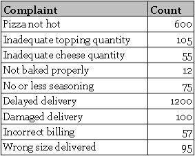 Customer Complaint Data