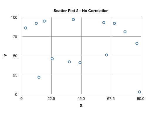No correlation example