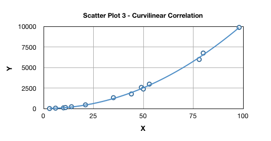 Scatter plot discover 6 sigma online six sigma resources curvilinear relationship example ccuart Choice Image