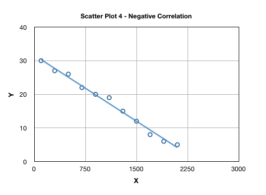 Scatter Plot Discover 6 Sigma Online Six Sigma Resources