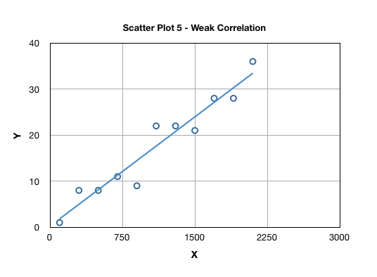 Weak correlation example