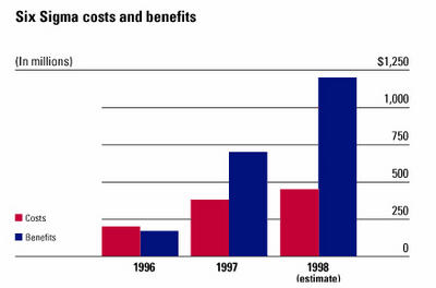 GE Annual Report 1997 - Six Sigma Costs and Benefits